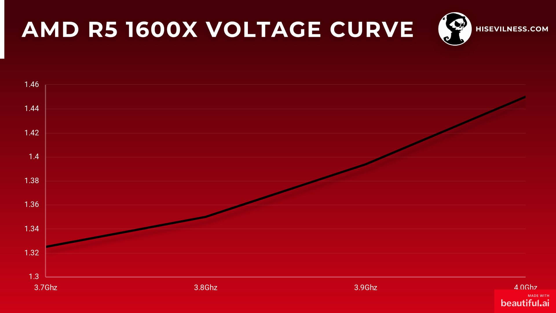Voltage curve from 3.7Ghz to 4.0Ghz