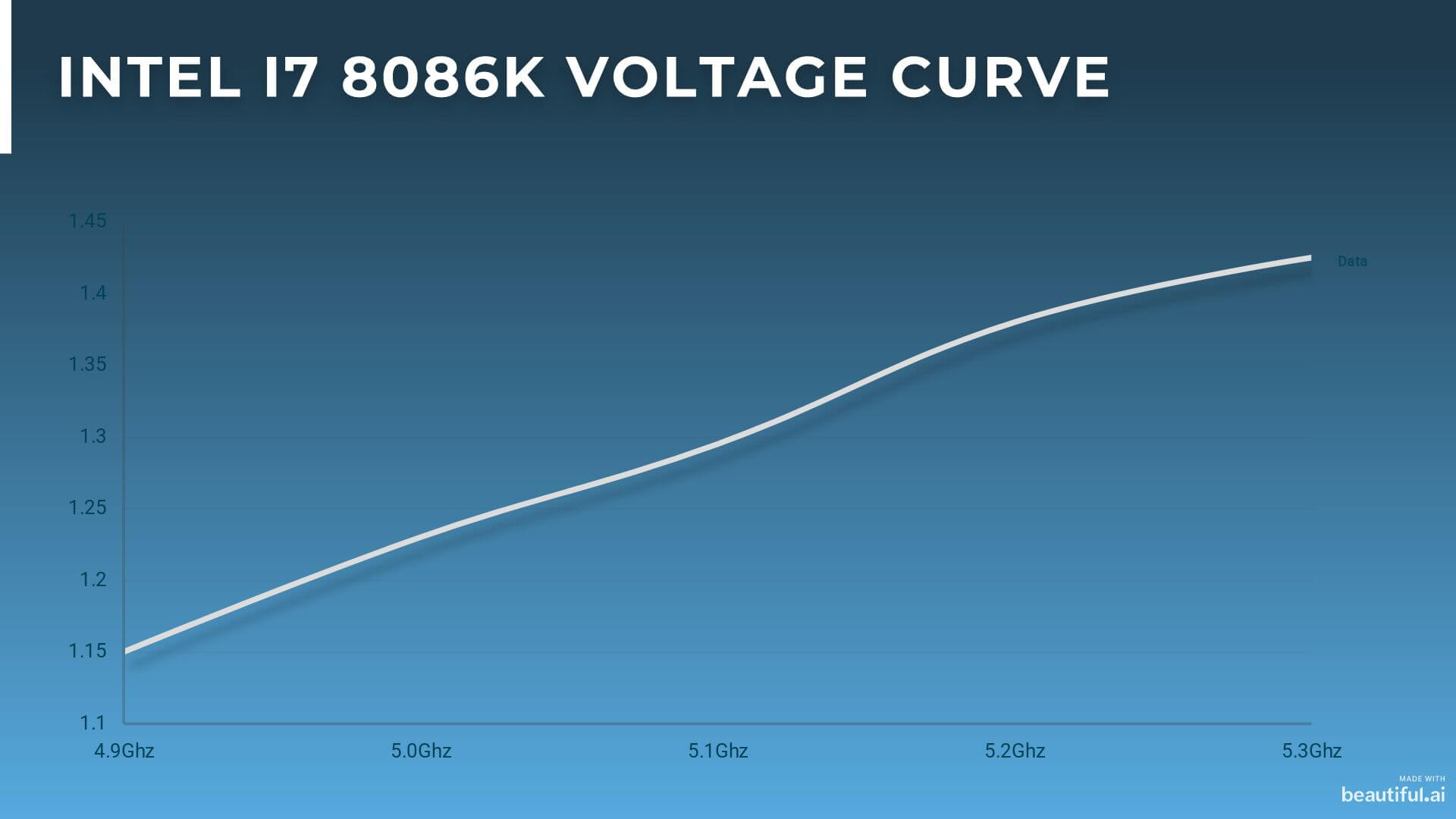 Voltage Curve from 4.9Ghz to 5.3Ghz